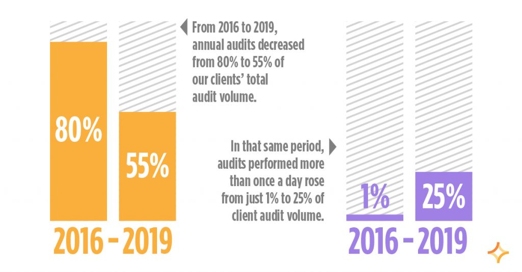 RizePoint volume of audits showing the increase of self-assessments as a bigger part of quality systems.