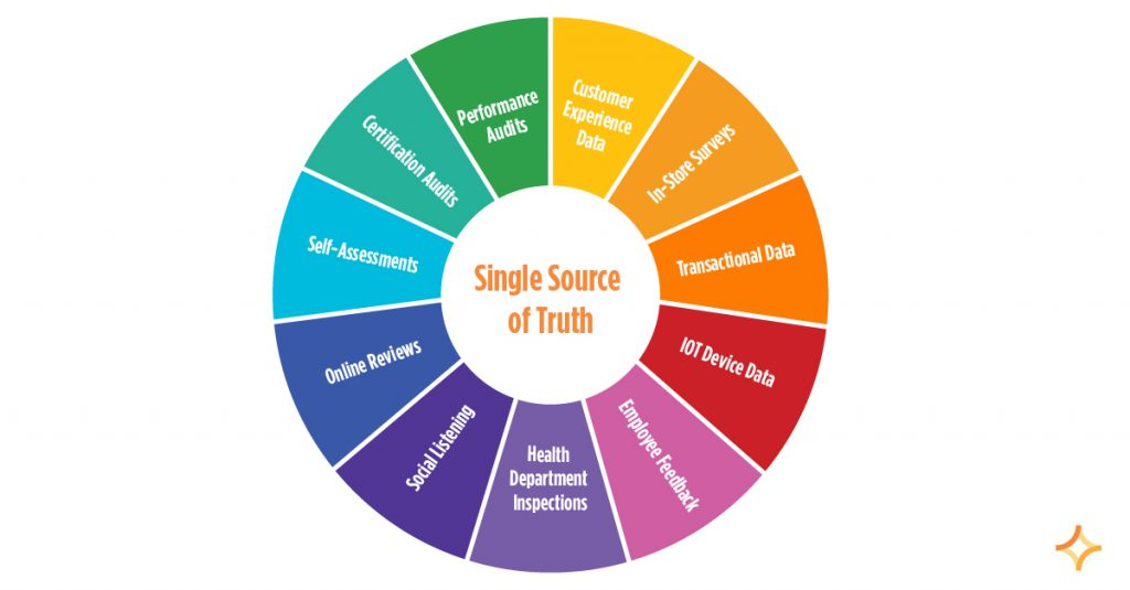 Wheel with Internal and external data sources that come together to form a single source of truth.